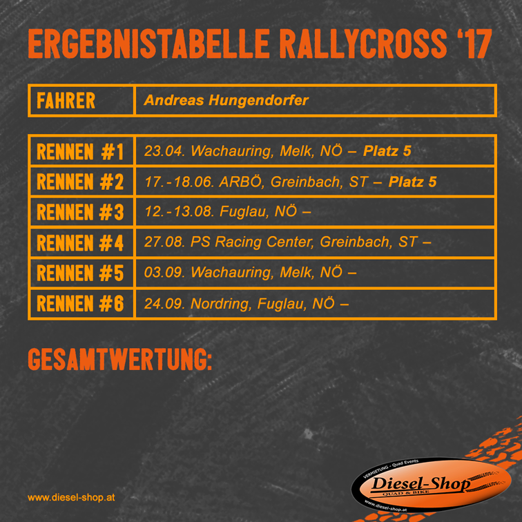 rallycross 2017 tabelle diesel-shop rennsport